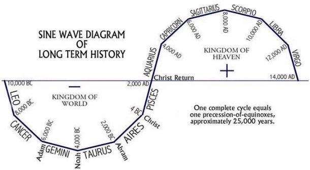 Ecliptic Sine Path of the Sun