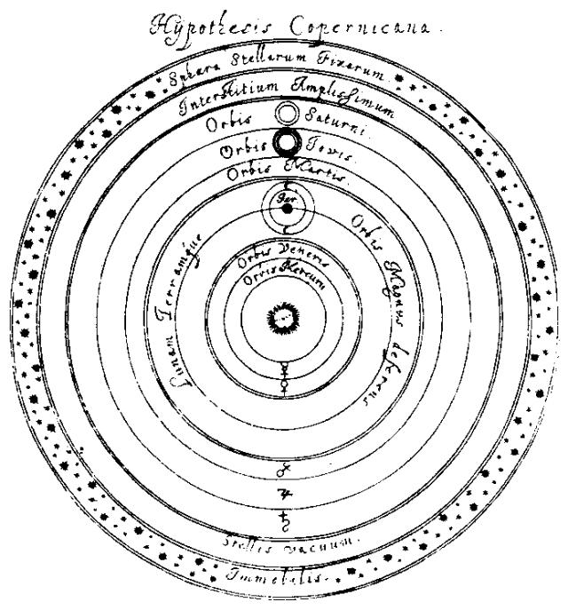 Hypothesis Copernicana